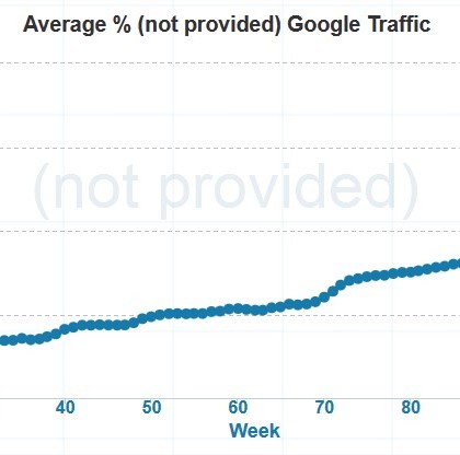 Not Provided Count - Charting the rise of (not provided) in Google Analytics - Mozilla Firefox