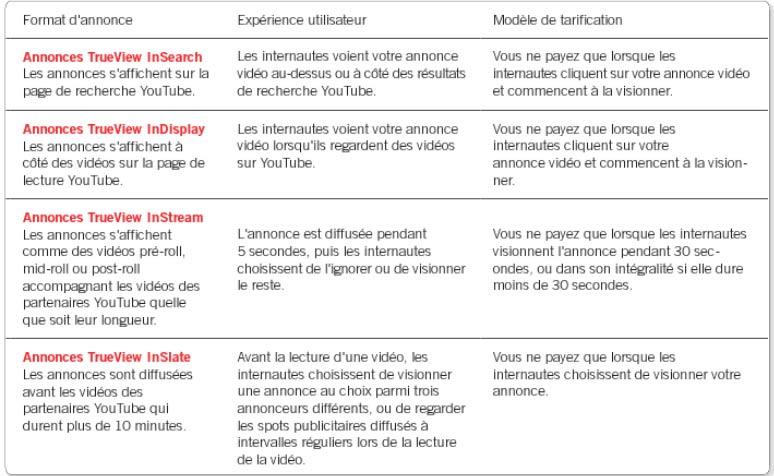 Adwords vidéo et le systeme trueview